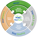 AlvariSTAR 4.5 Server Software License plus internal Oracle database, AlvariSTAR Server SW License including 2 client licenses and an embedded Oracle Database. Does not include HW server